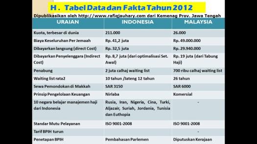 haji indonesia malaysia